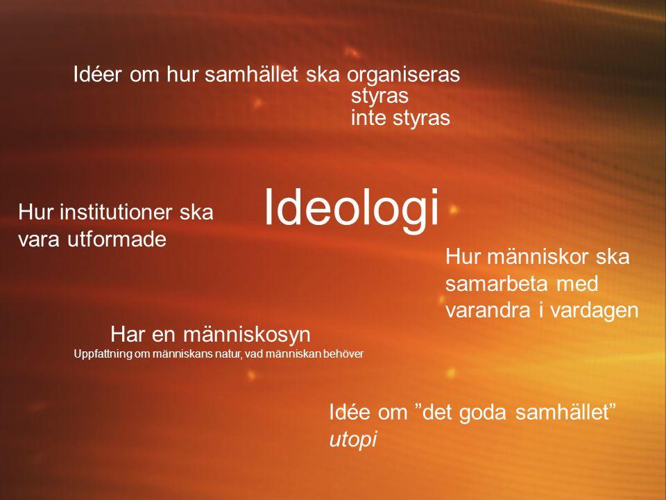 Ideologi Idéer om hur samhället ska organiseras styras inte styras Hur institutioner ska vara utformade Hur människor ska samarbeta med varandra i vardagen Har en människosyn Uppfattning om människans natur, vad människan behöver Idée om det goda samhället utopi