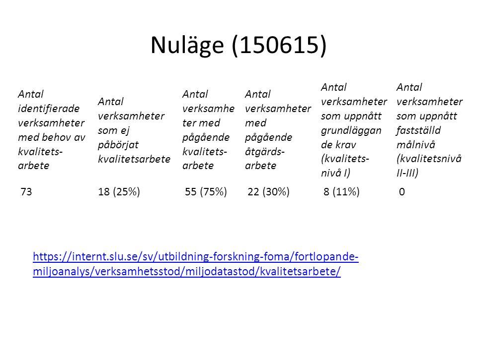 Nuläge (150615) Antal identifierade verksamheter med behov av kvalitets- arbete Antal verksamheter som ej påbörjat kvalitetsarbete Antal verksamhe ter