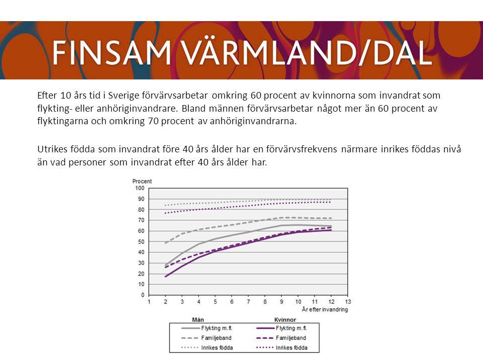 Efter 10 års tid i Sverige förvärvsarbetar omkring 60 procent av kvinnorna som invandrat som flykting- eller anhöriginvandrare.