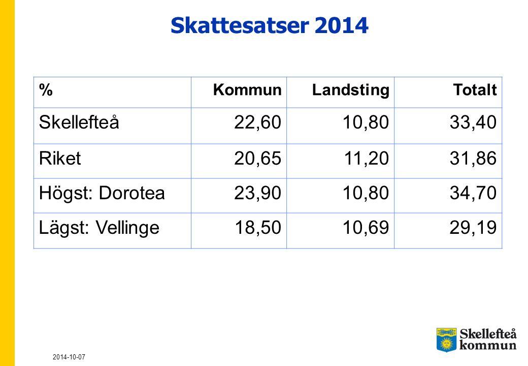 Skattesatser 2014 2014-10-07 %KommunLandstingTotalt Skellefteå22,6010,8033,40 Riket20,6511,2031,86 Högst: Dorotea23,9010,8034,70 Lägst: Vellinge18,501
