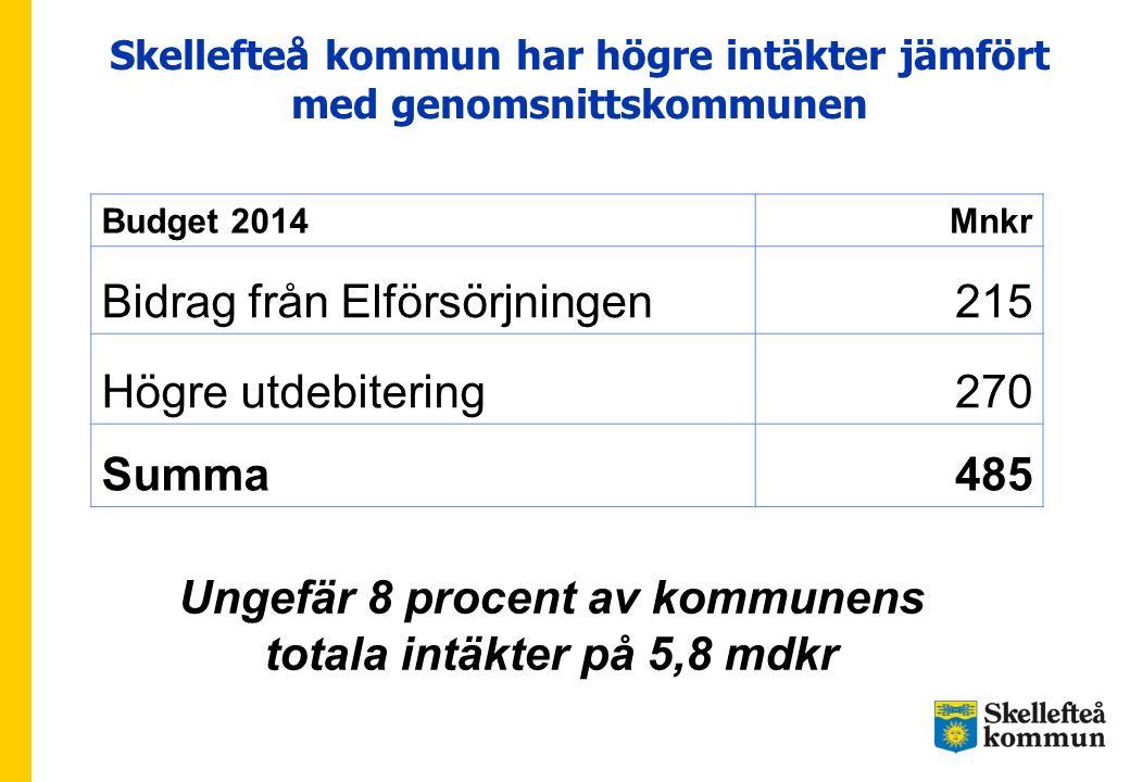 Skellefteå kommun har högre intäkter jämfört med genomsnittskommunen Budget 2014Mnkr Bidrag från Elförsörjningen215 Högre utdebitering270 Summa485 Ung