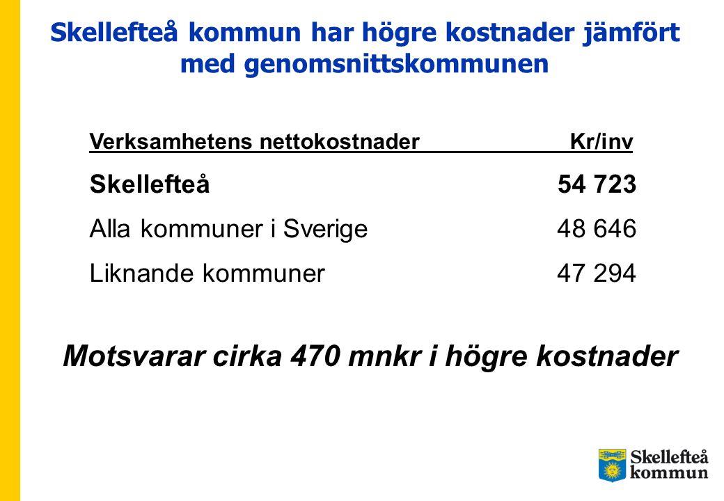 Skellefteå kommun har högre kostnader jämfört med genomsnittskommunen Verksamhetens nettokostnader Kr/inv Skellefteå54 723 Alla kommuner i Sverige48 6