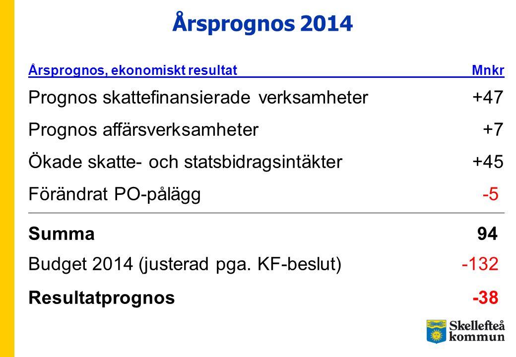 Årsprognos 2014 Årsprognos, ekonomiskt resultat Mnkr Prognos skattefinansierade verksamheter +47 Prognos affärsverksamheter +7 Ökade skatte- och stats