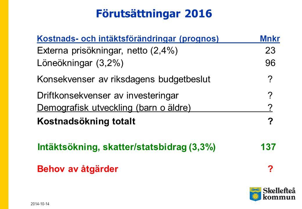 Förutsättningar 2016 Kostnads- och intäktsförändringar (prognos)Mnkr Externa prisökningar, netto (2,4%) 23 Löneökningar (3,2%) 96 Konsekvenser av riks