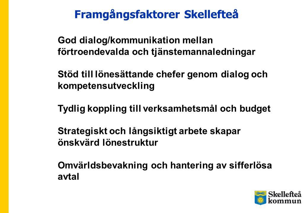 Framgångsfaktorer Skellefteå God dialog/kommunikation mellan förtroendevalda och tjänstemannaledningar Stöd till lönesättande chefer genom dialog och