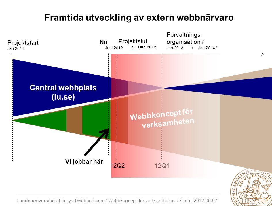 Lunds universitet / Förnyad Webbnärvaro / Webbkoncept för verksamheten / Status 2012-06-07 MER DETALJERAT RESULTAT Webbkoncept för verksamheten 2012-06-07