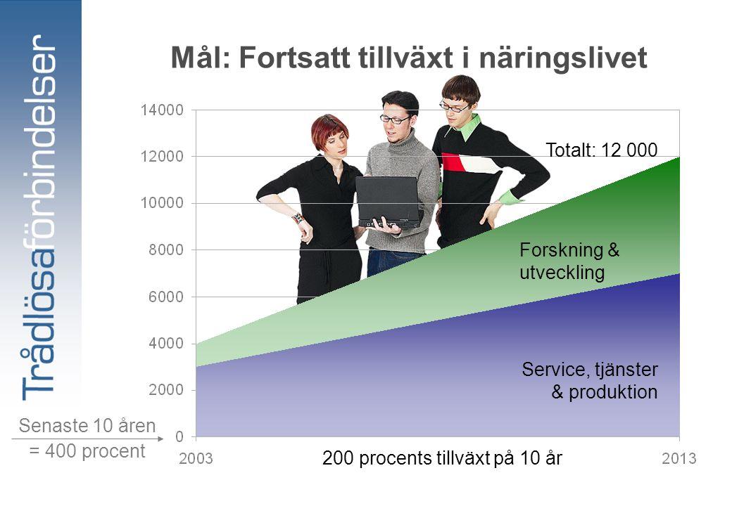 Mål: Fortsatt tillväxt i näringslivet Forskning & utveckling Service, tjänster & produktion Totalt: 12 000 200 procents tillväxt på 10 år = 400 procent Senaste 10 åren