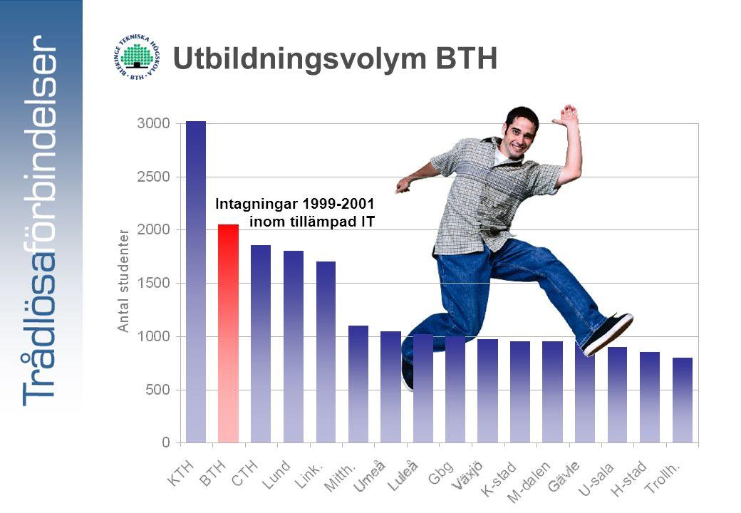 Utbildningsvolym BTH Intagningar 1999-2001 inom tillämpad IT