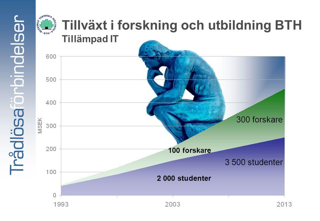 Tillväxt i forskning och utbildning BTH Tillämpad IT 100 forskare 2 000 studenter 300 forskare 3 500 studenter