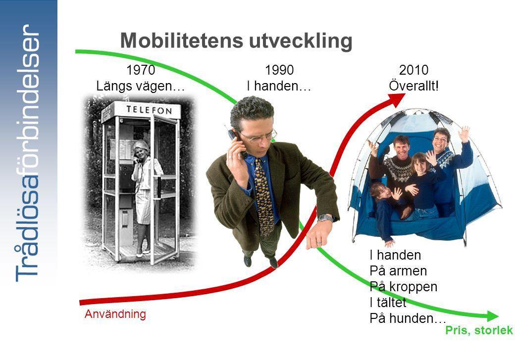 Användning Pris, storlek Mobilitetens utveckling 1970 Längs vägen… I handen På armen På kroppen I tältet På hunden… 2010 Överallt.