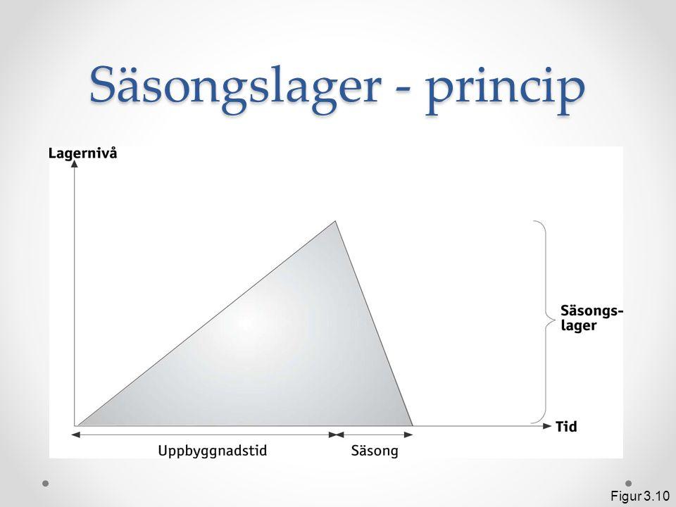 Säsongslager - princip Figur 3.10