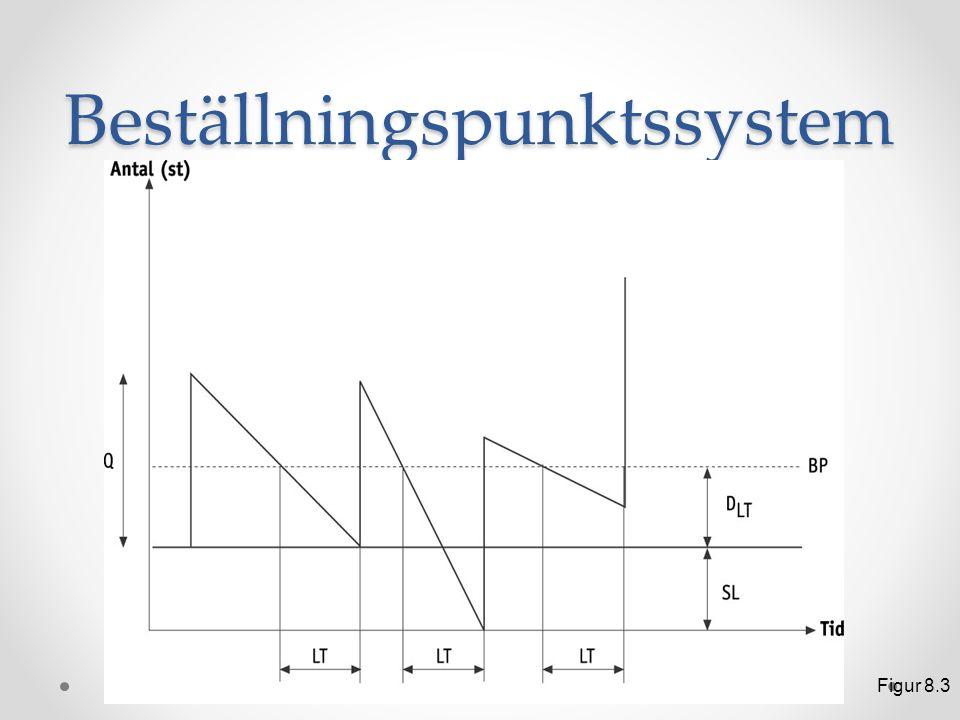 Beställningspunktssystem Figur 8.3