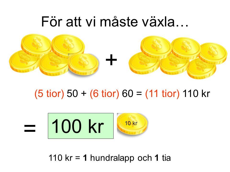 För att vi måste växla… + (5 tior) 50 + (6 tior) 60 = (11 tior) 110 kr 110 kr = 1 hundralapp och 1 tia = 100 kr 10 kr