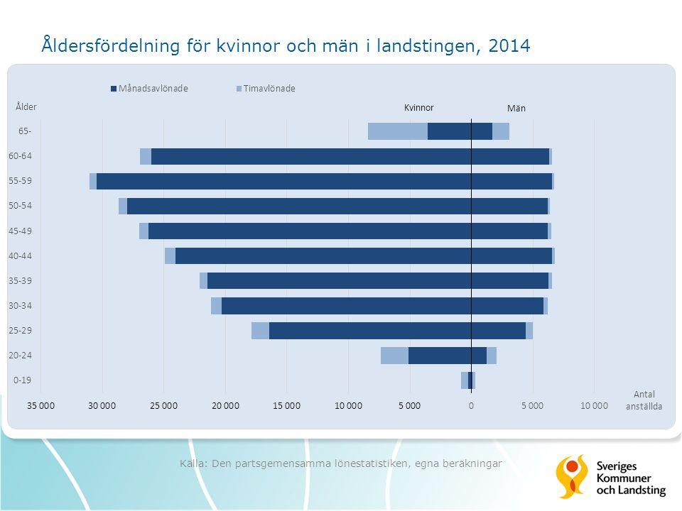 Åldersfördelning för kvinnor och män i landstingen, 2014 Källa: Den partsgemensamma lönestatistiken, egna beräkningar