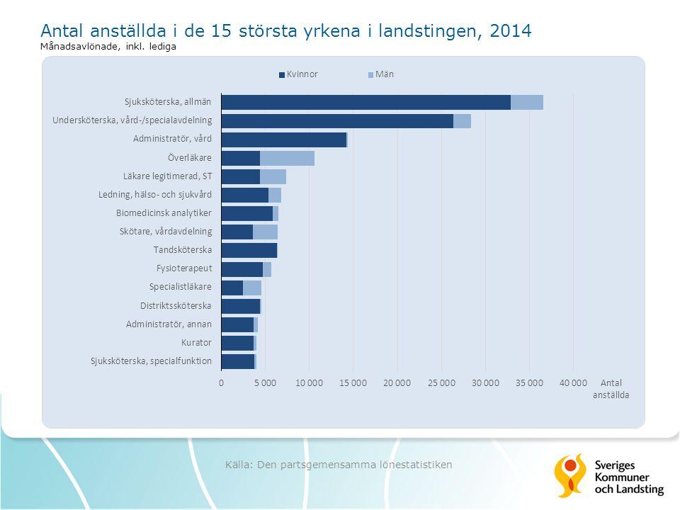 Antal anställda i de 15 största yrkena i landstingen, 2014 Månadsavlönade, inkl.