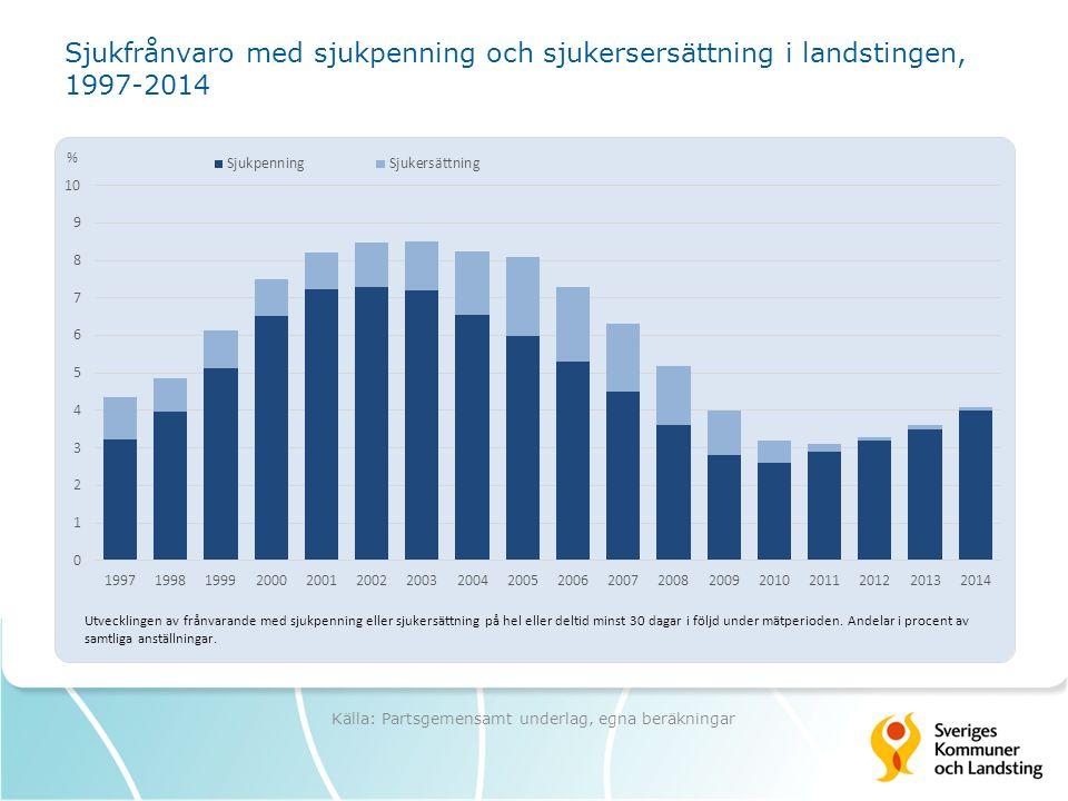 Sjukfrånvaro med sjukpenning och sjukersersättning i landstingen, 1997-2014 Källa: Partsgemensamt underlag, egna beräkningar