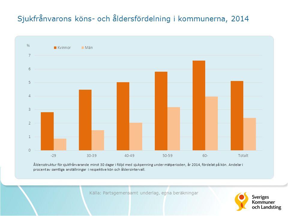 Sjukfrånvarons köns- och åldersfördelning i kommunerna, 2014 Källa: Partsgemensamt underlag, egna beräkningar
