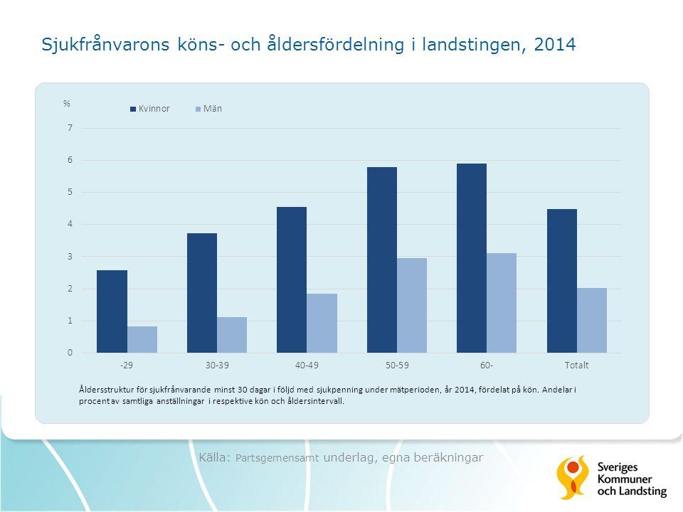 Sjukfrånvarons köns- och åldersfördelning i landstingen, 2014 Källa: Partsgemensamt underlag, egna beräkningar