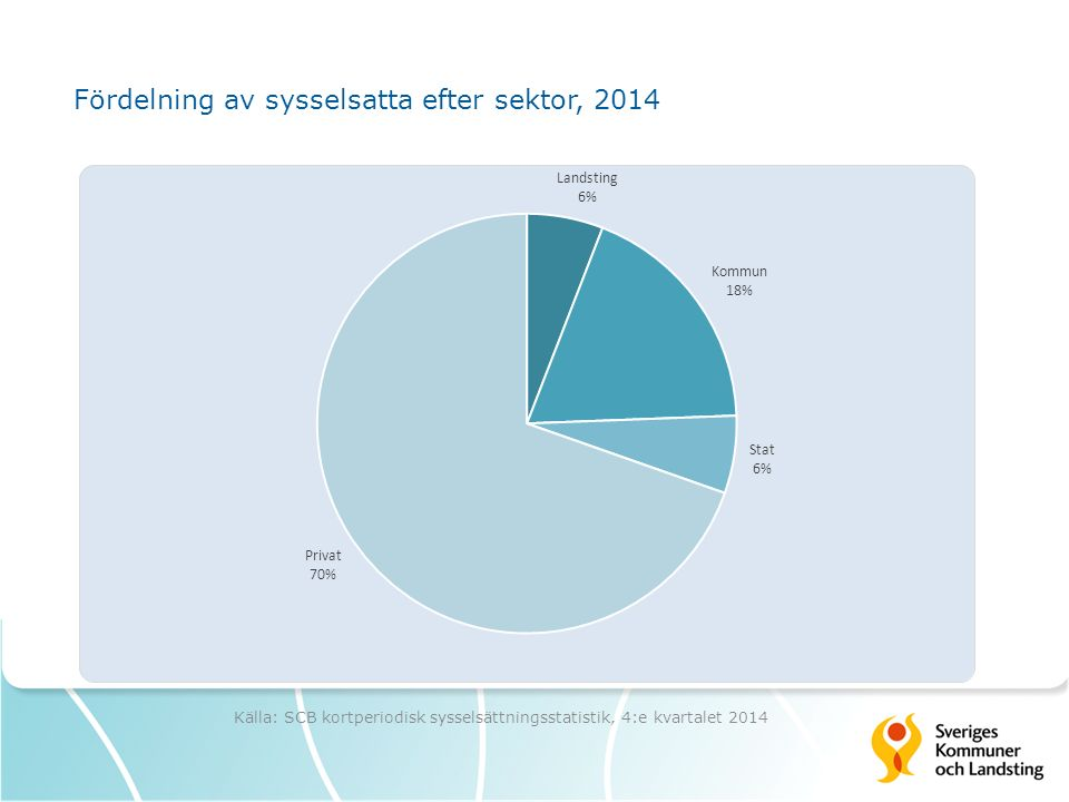 Fördelning av sysselsatta efter sektor, 2014 Källa: SCB kortperiodisk sysselsättningsstatistik, 4:e kvartalet 2014