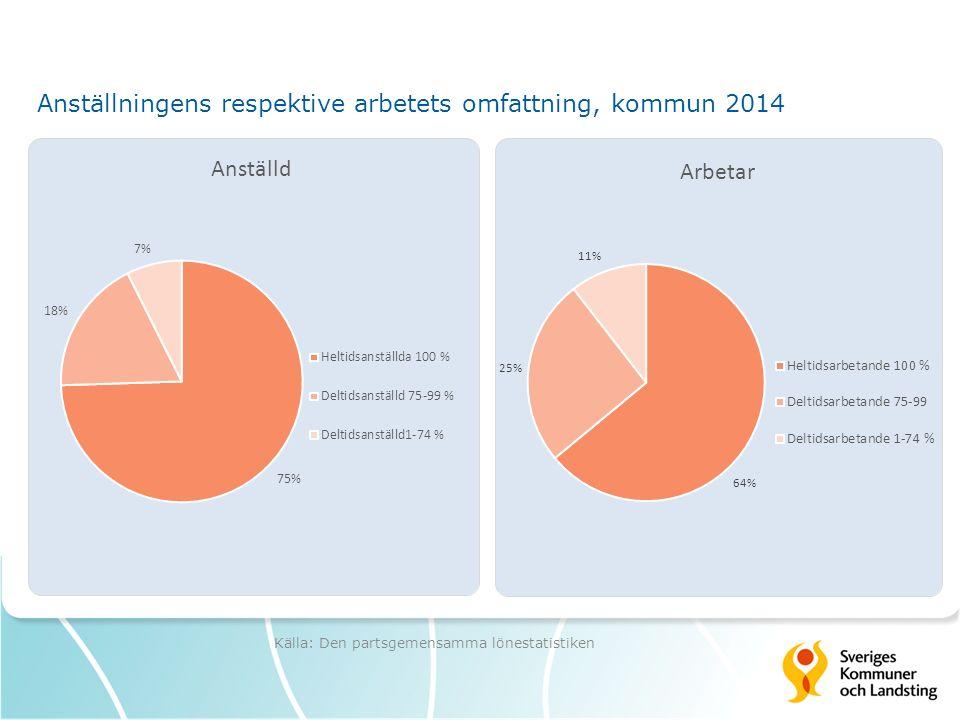 Anställningens respektive arbetets omfattning, kommun 2014 Källa: Den partsgemensamma lönestatistiken