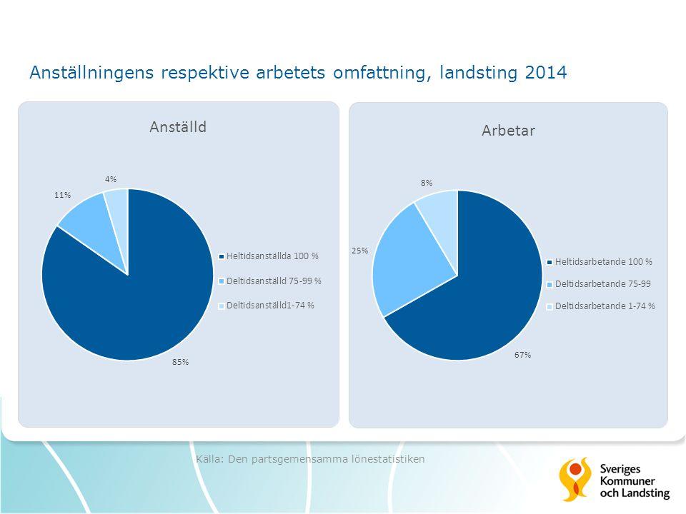 Anställningens respektive arbetets omfattning, landsting 2014 Källa: Den partsgemensamma lönestatistiken