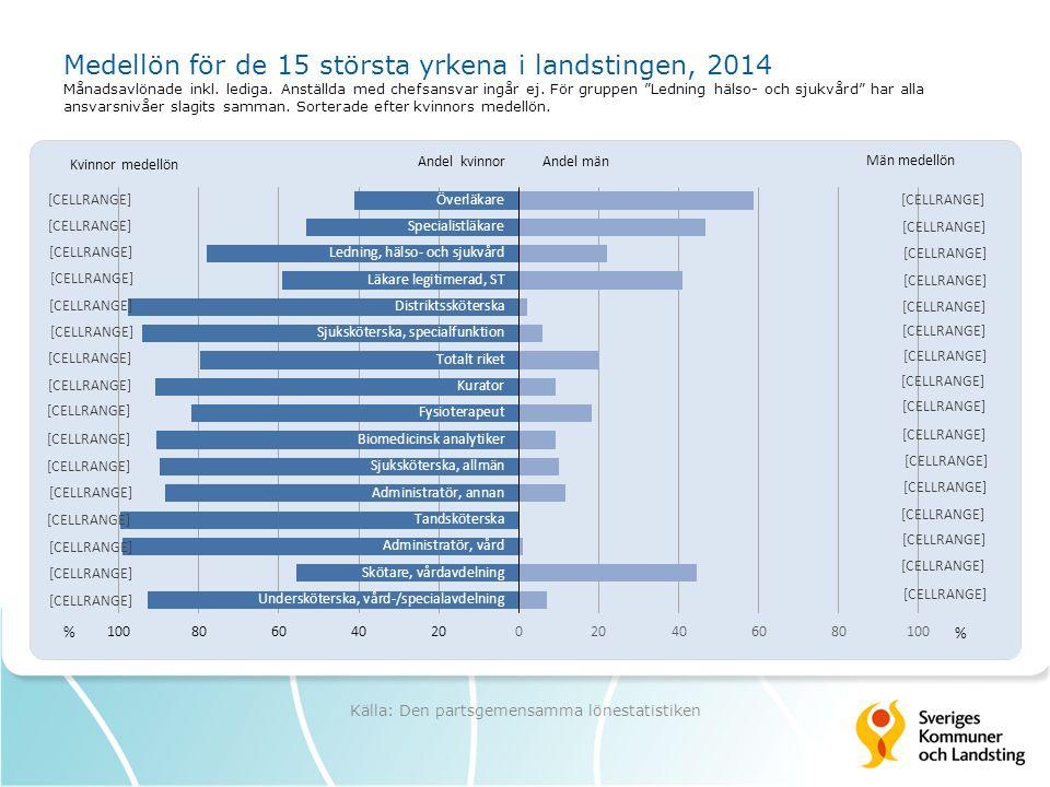 Medellön för de 15 största yrkena i landstingen, 2014 Månadsavlönade inkl.