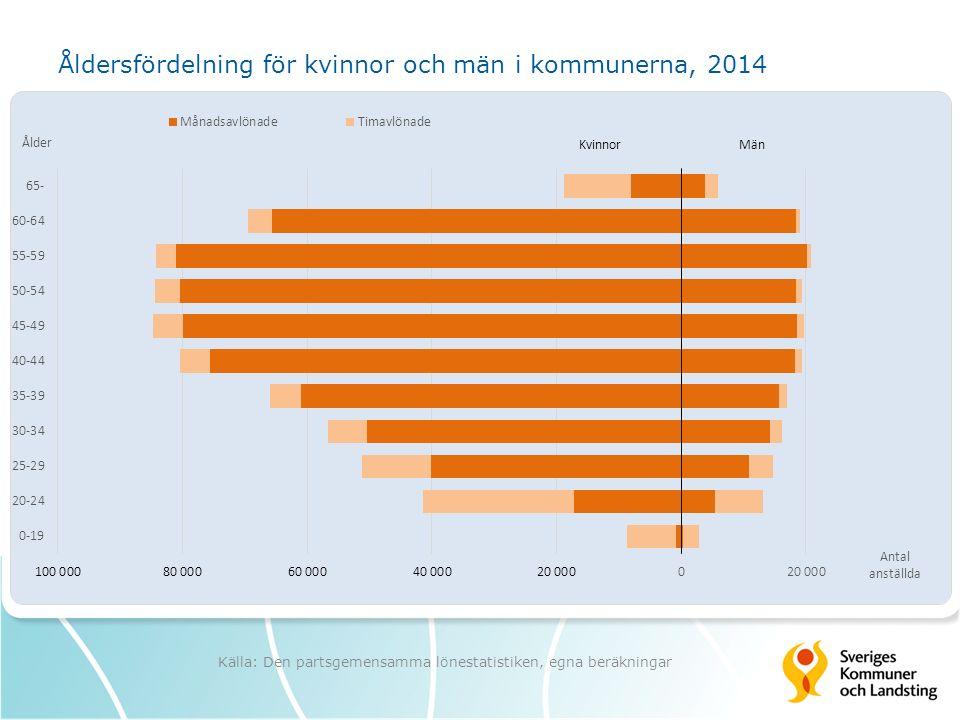 Åldersfördelning för kvinnor och män i kommunerna, 2014 Källa: Den partsgemensamma lönestatistiken, egna beräkningar