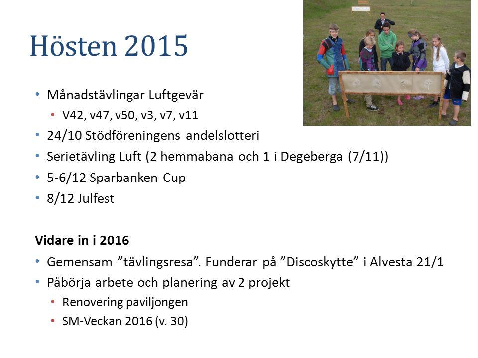Hösten 2015 Månadstävlingar Luftgevär V42, v47, v50, v3, v7, v11 24/10 Stödföreningens andelslotteri Serietävling Luft (2 hemmabana och 1 i Degeberga (7/11)) 5-6/12 Sparbanken Cup 8/12 Julfest Vidare in i 2016 Gemensam tävlingsresa .