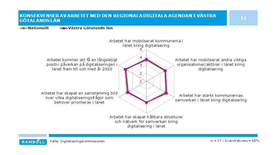 KONSEKVENSER AV ARBETET MED DEN REGIONALA DIGITALA AGENDAN I VÄSTRA GÖTALANDS LÄN n = 17 / Svarsfrekvens = 68% Källa: Digitaliseringskommissionen 11