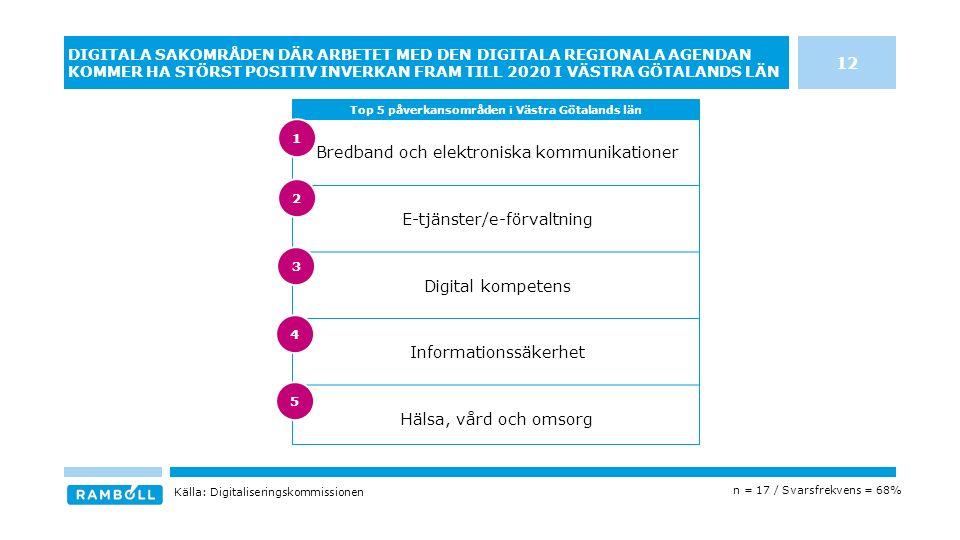 Bredband och elektroniska kommunikationer E-tjänster/e-förvaltning Digital kompetens Informationssäkerhet Hälsa, vård och omsorg DIGITALA SAKOMRÅDEN DÄR ARBETET MED DEN DIGITALA REGIONALA AGENDAN KOMMER HA STÖRST POSITIV INVERKAN FRAM TILL 2020 I VÄSTRA GÖTALANDS LÄN Top 5 påverkansområden i Västra Götalands län Källa: Digitaliseringskommissionen n = 17 / Svarsfrekvens = 68% 12 3 4 5 1 2