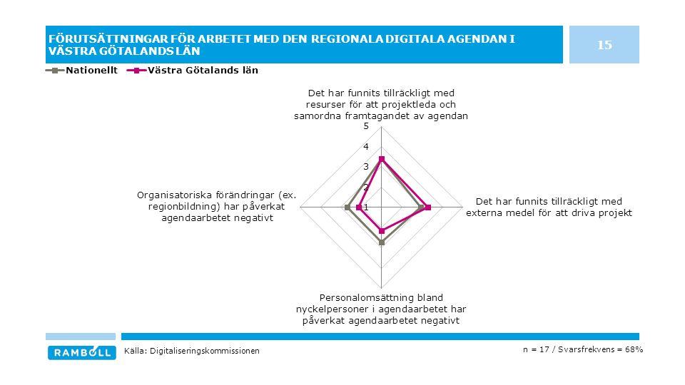 FÖRUTSÄTTNINGAR FÖR ARBETET MED DEN REGIONALA DIGITALA AGENDAN I VÄSTRA GÖTALANDS LÄN n = 17 / Svarsfrekvens = 68% Källa: Digitaliseringskommissionen 15