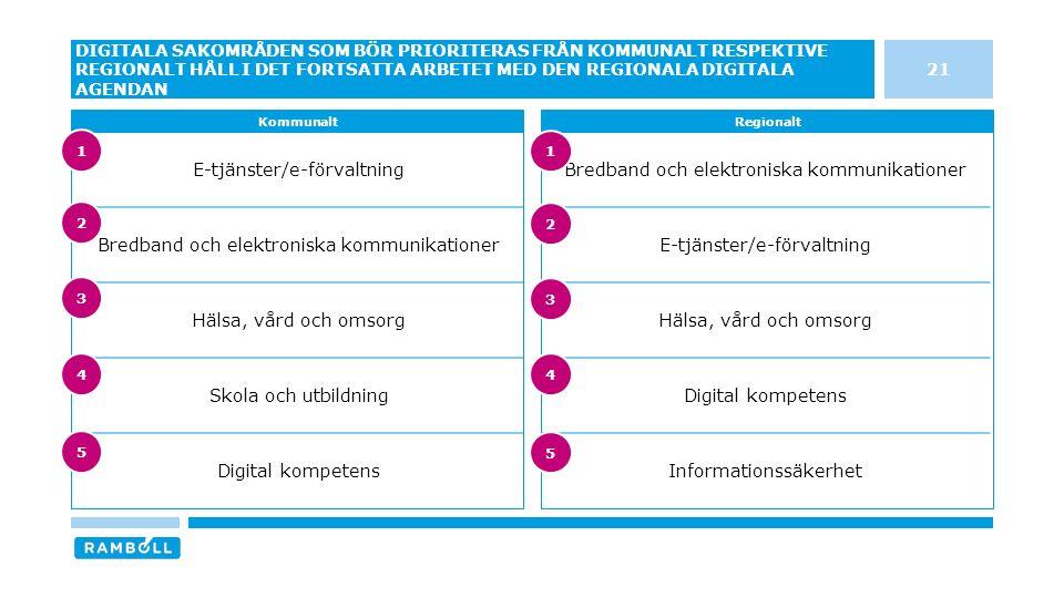 E-tjänster/e-förvaltning Bredband och elektroniska kommunikationer Hälsa, vård och omsorg Skola och utbildning Digital kompetens Bredband och elektroniska kommunikationer E-tjänster/e-förvaltning Hälsa, vård och omsorg Digital kompetens Informationssäkerhet 21 DIGITALA SAKOMRÅDEN SOM BÖR PRIORITERAS FRÅN KOMMUNALT RESPEKTIVE REGIONALT HÅLL I DET FORTSATTA ARBETET MED DEN REGIONALA DIGITALA AGENDAN KommunaltRegionalt 3 4 5 1 2 3 4 5 1 2