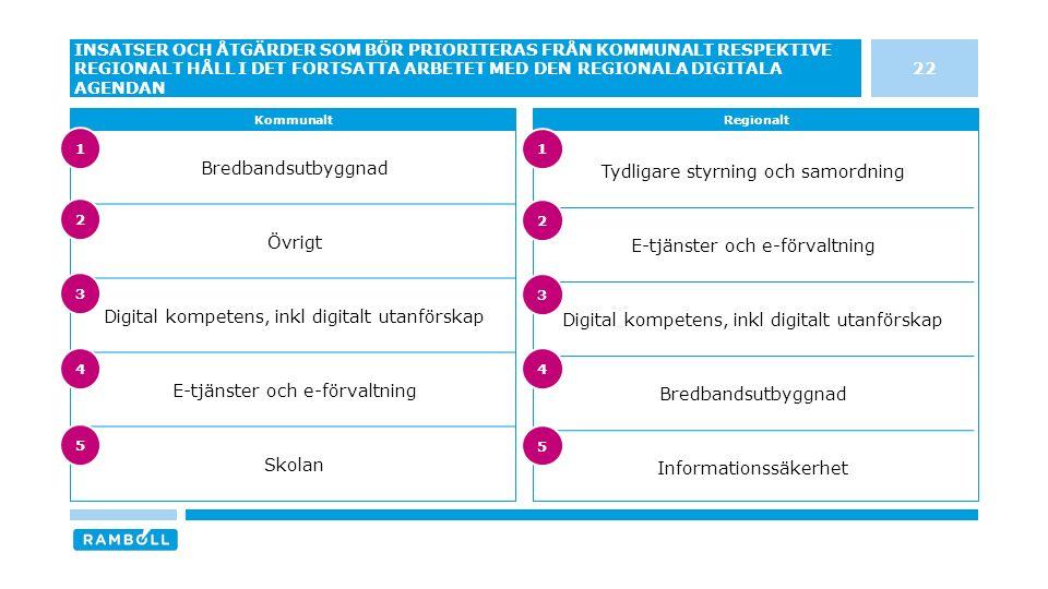 Tydligare styrning och samordning E-tjänster och e-förvaltning Digital kompetens, inkl digitalt utanförskap Bredbandsutbyggnad Informationssäkerhet Bredbandsutbyggnad Övrigt Digital kompetens, inkl digitalt utanförskap E-tjänster och e-förvaltning Skolan 22 INSATSER OCH ÅTGÄRDER SOM BÖR PRIORITERAS FRÅN KOMMUNALT RESPEKTIVE REGIONALT HÅLL I DET FORTSATTA ARBETET MED DEN REGIONALA DIGITALA AGENDAN KommunaltRegionalt 3 4 5 1 2 3 4 5 1 2