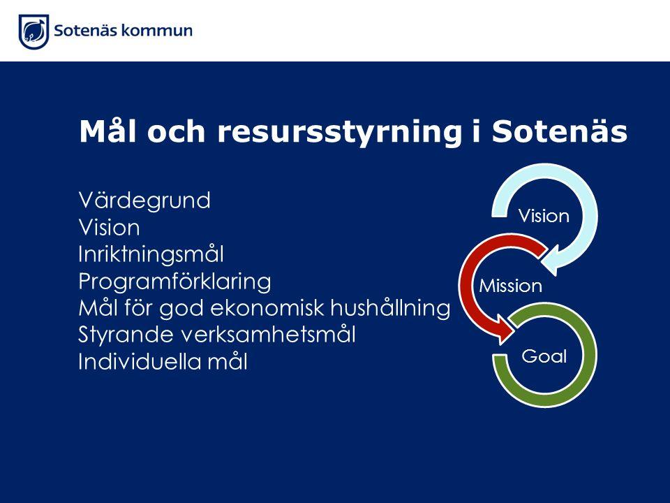 Mål och resursstyrning i Sotenäs Värdegrund Vision Inriktningsmål Programförklaring Mål för god ekonomisk hushållning Styrande verksamhetsmål Individu
