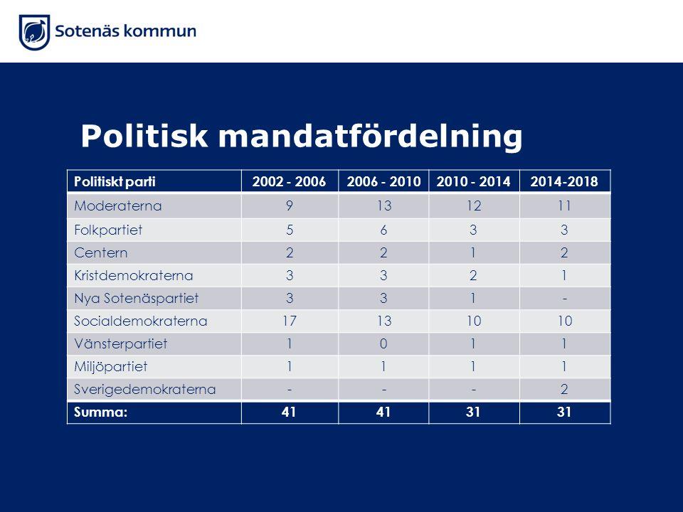 Politisk mandatfördelning Politiskt parti2002 - 20062006 - 20102010 - 20142014-2018 Moderaterna9131211 Folkpartiet5633 Centern2212 Kristdemokraterna33