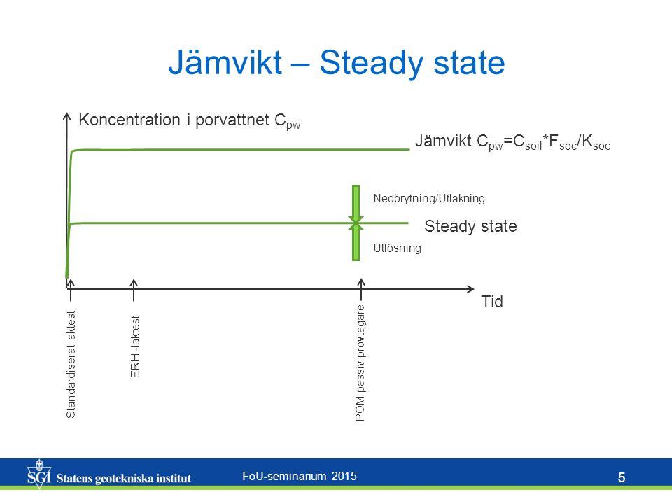 FoU-seminarium 2015 5 Jämvikt – Steady state Tid Jämvikt C pw =C soil *F soc /K soc Nedbrytning/Utlakning Utlösning Steady state Standardiserat laktest ERH -laktest POM passiv provtagare Koncentration i porvattnet C pw