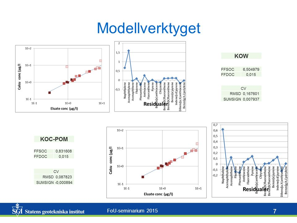 FoU-seminarium 2015 7 Modellverktyget