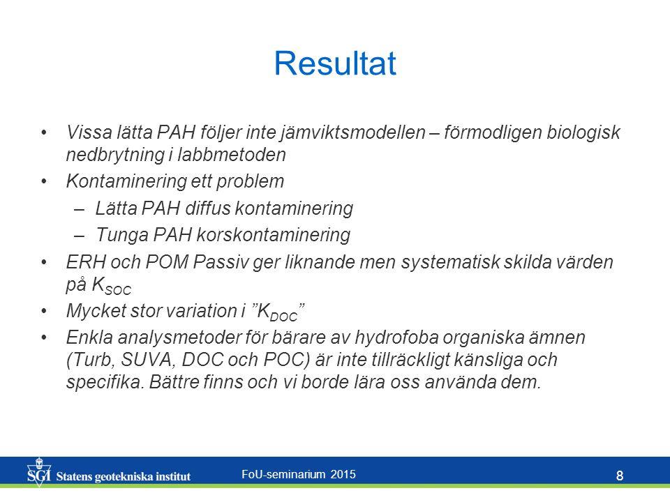 FoU-seminarium 2015 8 Resultat Vissa lätta PAH följer inte jämviktsmodellen – förmodligen biologisk nedbrytning i labbmetoden Kontaminering ett problem –Lätta PAH diffus kontaminering –Tunga PAH korskontaminering ERH och POM Passiv ger liknande men systematisk skilda värden på K SOC Mycket stor variation i K DOC Enkla analysmetoder för bärare av hydrofoba organiska ämnen (Turb, SUVA, DOC och POC) är inte tillräckligt känsliga och specifika.