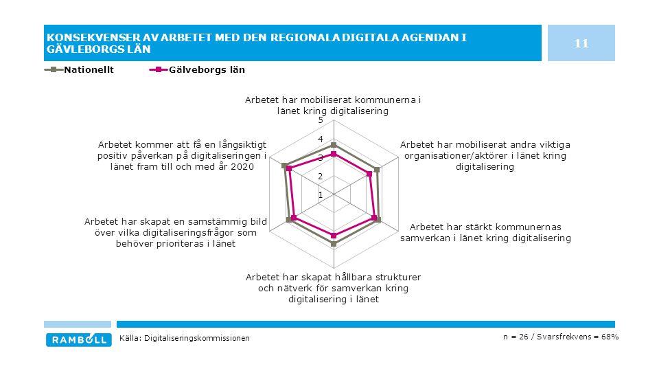 KONSEKVENSER AV ARBETET MED DEN REGIONALA DIGITALA AGENDAN I GÄVLEBORGS LÄN n = 26 / Svarsfrekvens = 68% Källa: Digitaliseringskommissionen 11