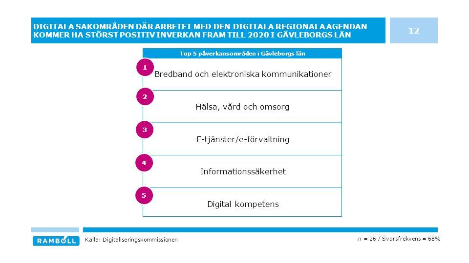 Bredband och elektroniska kommunikationer Hälsa, vård och omsorg E-tjänster/e-förvaltning Informationssäkerhet Digital kompetens DIGITALA SAKOMRÅDEN DÄR ARBETET MED DEN DIGITALA REGIONALA AGENDAN KOMMER HA STÖRST POSITIV INVERKAN FRAM TILL 2020 I GÄVLEBORGS LÄN Top 5 påverkansområden i Gävleborgs län Källa: Digitaliseringskommissionen n = 26 / Svarsfrekvens = 68% 12 3 4 5 1 2