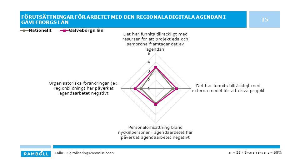 FÖRUTSÄTTNINGAR FÖR ARBETET MED DEN REGIONALA DIGITALA AGENDAN I GÄVLEBORGS LÄN n = 26 / Svarsfrekvens = 68% Källa: Digitaliseringskommissionen 15