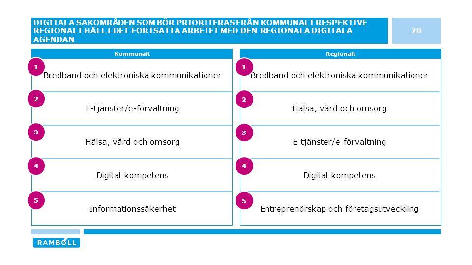 Bredband och elektroniska kommunikationer Hälsa, vård och omsorg E-tjänster/e-förvaltning Digital kompetens Entreprenörskap och företagsutveckling Bredband och elektroniska kommunikationer E-tjänster/e-förvaltning Hälsa, vård och omsorg Digital kompetens Informationssäkerhet 20 DIGITALA SAKOMRÅDEN SOM BÖR PRIORITERAS FRÅN KOMMUNALT RESPEKTIVE REGIONALT HÅLL I DET FORTSATTA ARBETET MED DEN REGIONALA DIGITALA AGENDAN KommunaltRegionalt 3 4 5 1 2 3 4 5 1 2