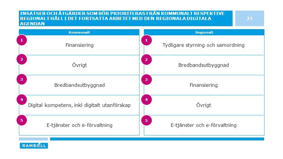 Tydligare styrning och samordning Bredbandsutbyggnad Finansiering Övrigt E-tjänster och e-förvaltning Finansiering Övrigt Bredbandsutbyggnad Digital kompetens, inkl digitalt utanförskap E-tjänster och e-förvaltning 21 INSATSER OCH ÅTGÄRDER SOM BÖR PRIORITERAS FRÅN KOMMUNALT RESPEKTIVE REGIONALT HÅLL I DET FORTSATTA ARBETET MED DEN REGIONALA DIGITALA AGENDAN KommunaltRegionalt 3 4 5 1 2 3 4 5 1 2