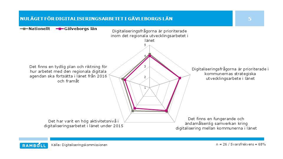 NULÄGET FÖR DIGITALISERINGSARBETET I GÄVLEBORGS LÄN 5 n = 26 / Svarsfrekvens = 68% Källa: Digitaliseringskommissionen