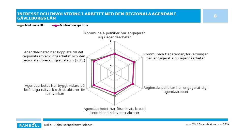 INTRESSE OCH INVOLVERING I ARBETET MED DEN REGIONALA AGENDAN I GÄVLEBORGS LÄN n = 26 / Svarsfrekvens = 68% Källa: Digitaliseringskommissionen 8