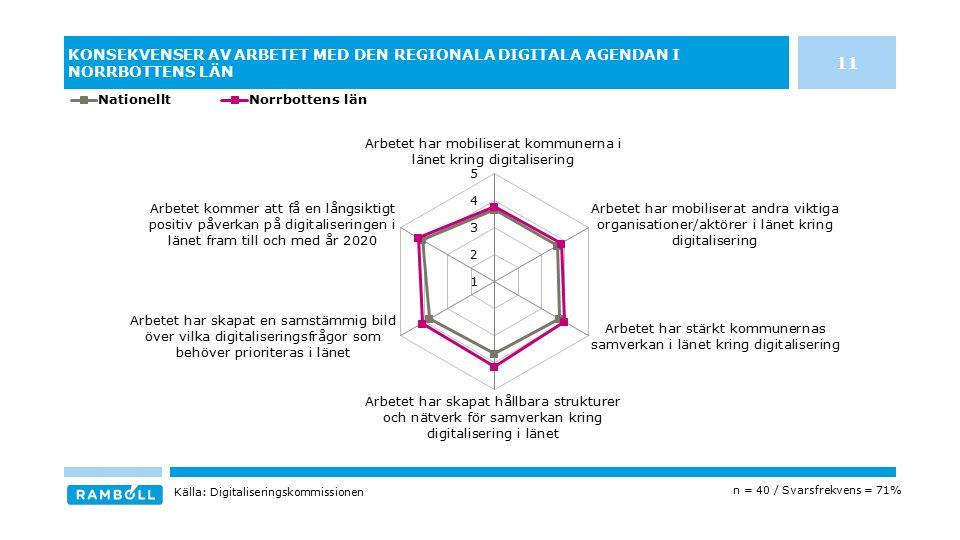 KONSEKVENSER AV ARBETET MED DEN REGIONALA DIGITALA AGENDAN I NORRBOTTENS LÄN n = 40 / Svarsfrekvens = 71% Källa: Digitaliseringskommissionen 11