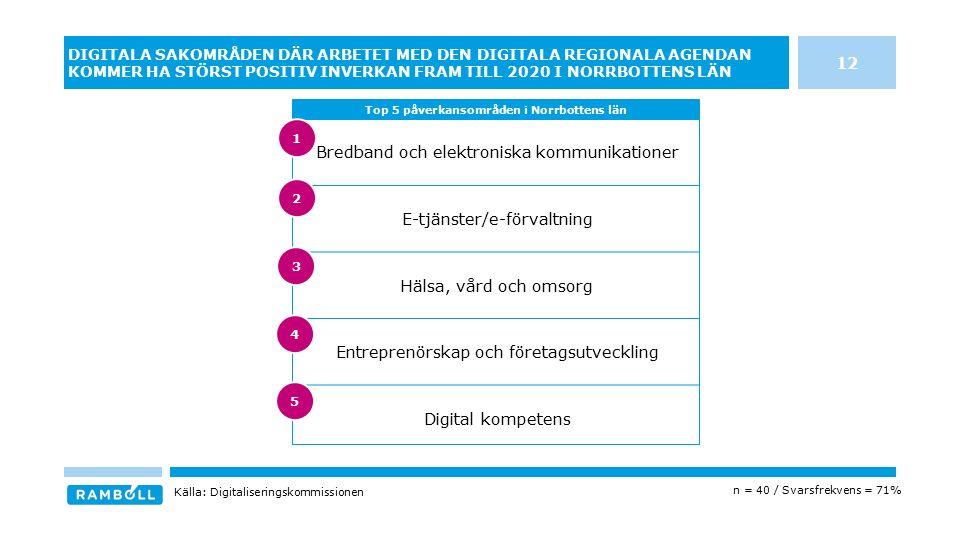 Bredband och elektroniska kommunikationer E-tjänster/e-förvaltning Hälsa, vård och omsorg Entreprenörskap och företagsutveckling Digital kompetens DIGITALA SAKOMRÅDEN DÄR ARBETET MED DEN DIGITALA REGIONALA AGENDAN KOMMER HA STÖRST POSITIV INVERKAN FRAM TILL 2020 I NORRBOTTENS LÄN Top 5 påverkansområden i Norrbottens län Källa: Digitaliseringskommissionen n = 40 / Svarsfrekvens = 71% 12 3 4 5 1 2
