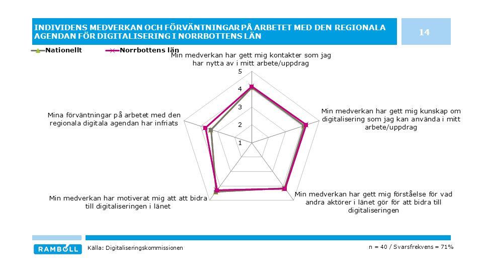 INDIVIDENS MEDVERKAN OCH FÖRVÄNTNINGAR PÅ ARBETET MED DEN REGIONALA AGENDAN FÖR DIGITALISERING I NORRBOTTENS LÄN 14 n = 40 / Svarsfrekvens = 71% Källa: Digitaliseringskommissionen