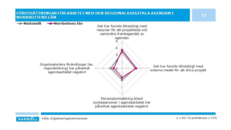 FÖRUTSÄTTNINGAR FÖR ARBETET MED DEN REGIONALA DIGITALA AGENDAN I NORRBOTTENS LÄN n = 40 / Svarsfrekvens = 71% Källa: Digitaliseringskommissionen 15