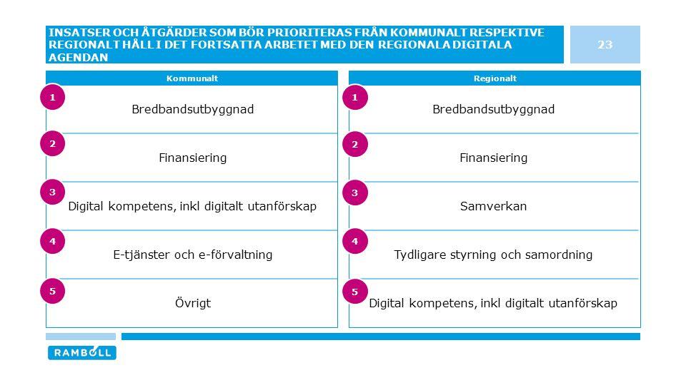 Bredbandsutbyggnad Finansiering Samverkan Tydligare styrning och samordning Digital kompetens, inkl digitalt utanförskap Bredbandsutbyggnad Finansieri